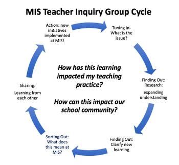 Teacher Inquiry Groups at Munich International School:  Open-ended, Self-directed, Inspired Professional Learning