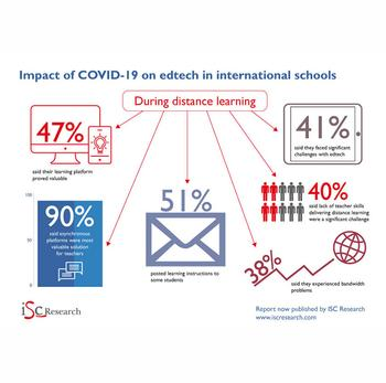ISC Research: How Covid-19 Has Impacted EdTech Use