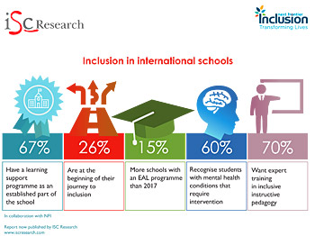 Are International Schools Becoming More Inclusive?