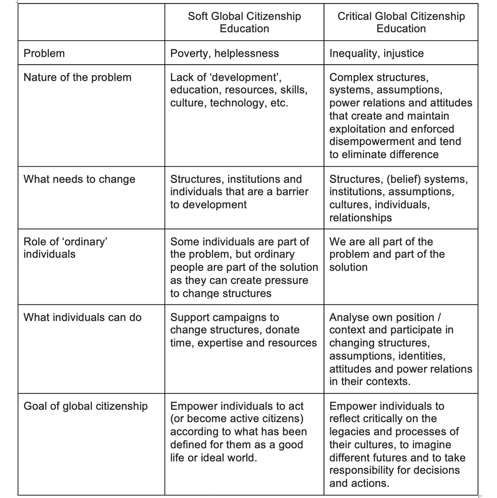 What Beliefs Underpin Different Conceptions of Global Citizenship Education?