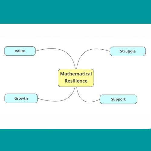 Is Having a Growth Mindset Enough in Math? Introducing Mathematical Resilience