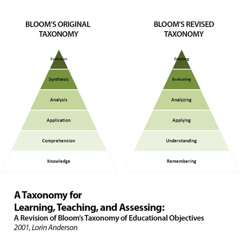 Learning Occurs at Various Levels of Complexity
