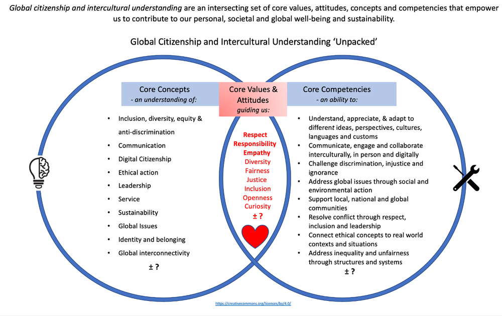 Global Citizenship: Mapping the Work and Creating a GC Model
