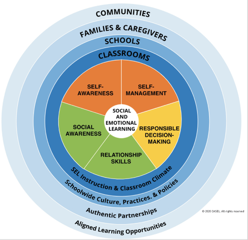 Social Emotional Learning: Making the Most of the Shifts